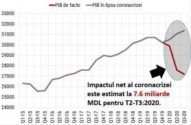 Cum a afectat PANDEMIA de COVID, economia Republicii Moldova. Ce scădere a înregistrat Produsul Intern Brut